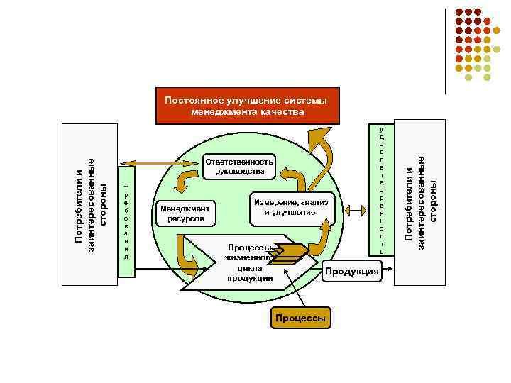 Ответственность руководства Т р е б о в а н и я Менеджмент ресурсов