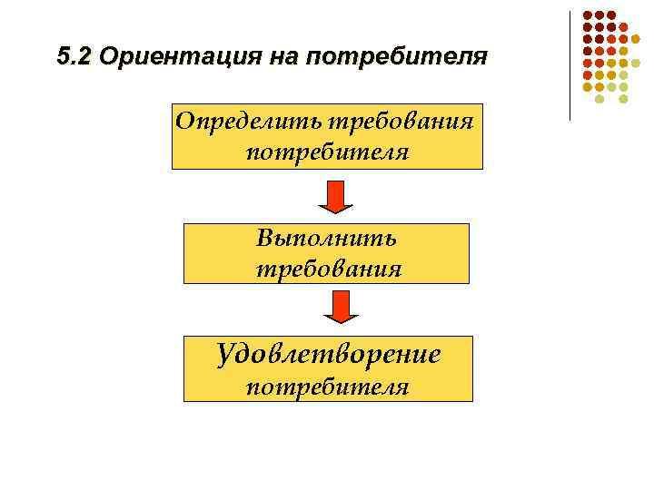 5. 2 Ориентация на потребителя Определить требования потребителя Выполнить требования Удовлетворение потребителя
