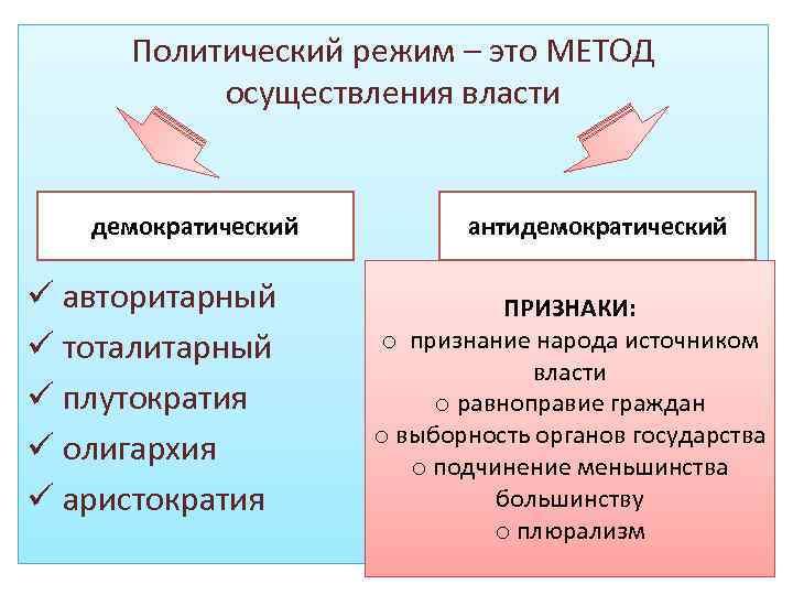 Политический режим – это МЕТОД осуществления власти демократический ü авторитарный ü тоталитарный ü плутократия