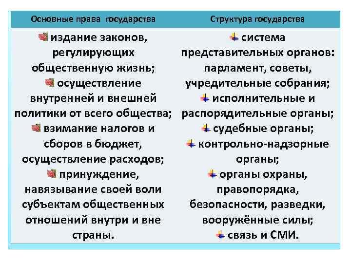 Основные права государства Структура государства издание законов, система регулирующих представительных органов: общественную жизнь; парламент,