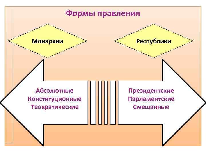 Формы правления Монархии Абсолютные Конституционные Теократические Республики Президентские Парламентские Смешанные