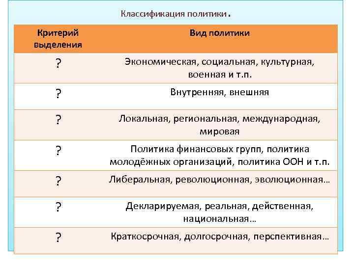 Классификация политики . Критерий выделения Вид политики ? Экономическая, социальная, культурная, военная и т.