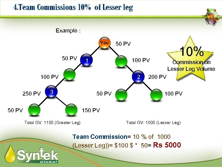 4. Team Commissions 10% of Lesser leg Example : You 50 PV 2 3