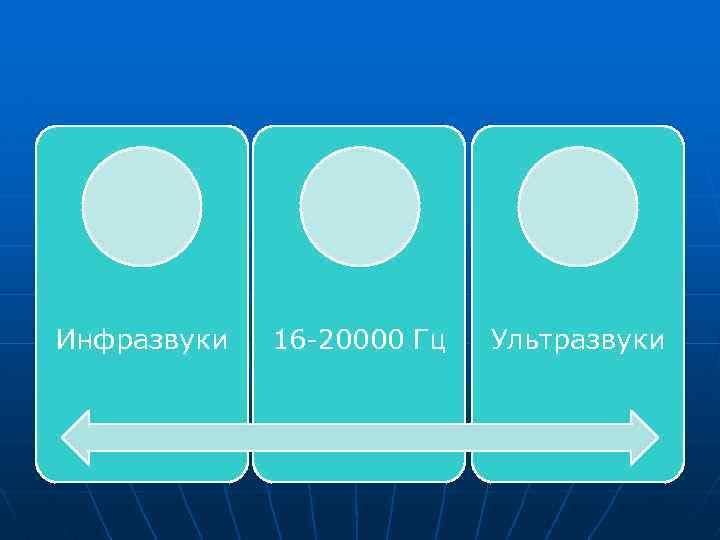 Инфразвуки 16 -20000 Гц Ультразвуки