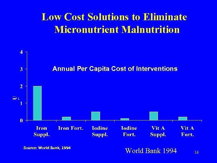 Low Cost Solutions to Eliminate Micronutrient Malnutrition Annual Per Capita Cost of Interventions Source: