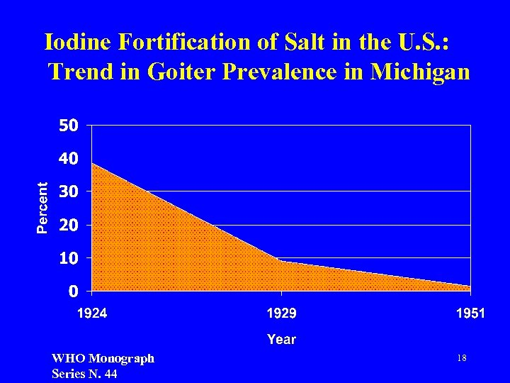 Iodine Fortification of Salt in the U. S. : Trend in Goiter Prevalence in