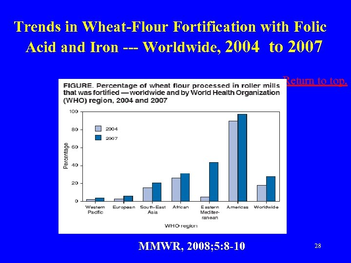 Trends in Wheat-Flour Fortification with Folic Acid and Iron --- Worldwide, 2004 to 2007
