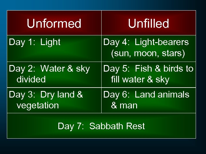 Unformed Unfilled Day 1: Light Day 4: Light-bearers (sun, moon, stars) Day 2: Water