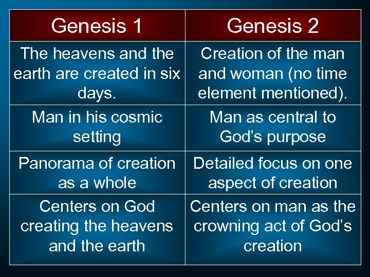 Genesis 1 Genesis 2 The heavens and the earth are created in six days.