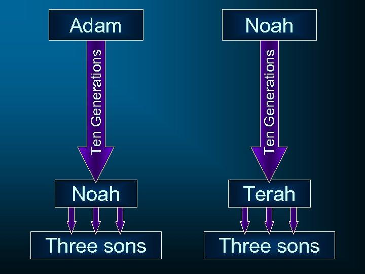 Ten Generations Noah Ten Generations Adam Noah Terah Three sons