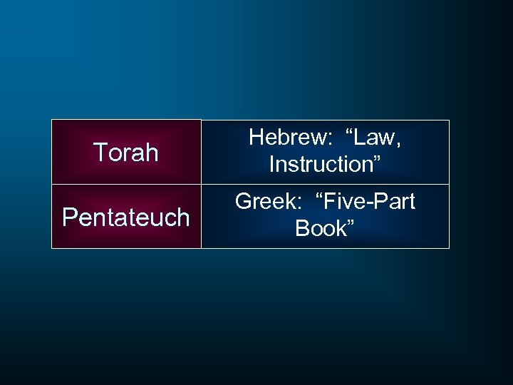 "Torah Hebrew: ""Law, Instruction"" Pentateuch Greek: ""Five-Part Book"""