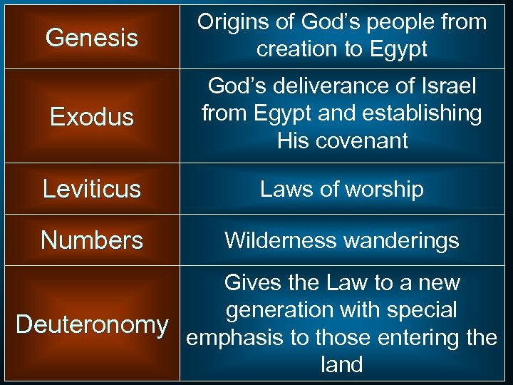 Genesis Origins of God's people from creation to Egypt Exodus God's deliverance of Israel