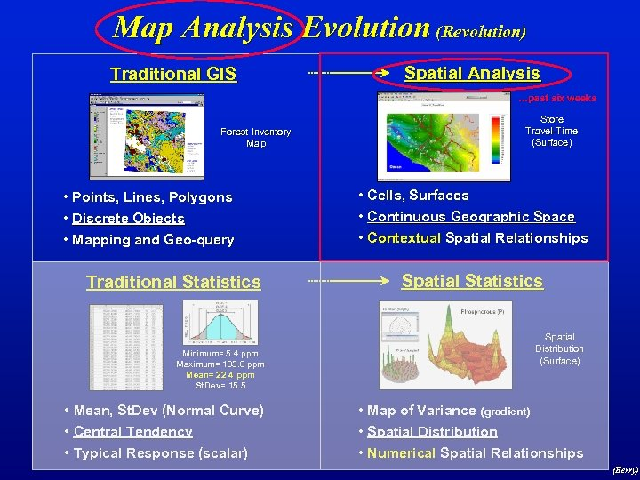 Map Analysis Evolution (Revolution) Traditional GIS Spatial Analysis …past six weeks Forest Inventory Map