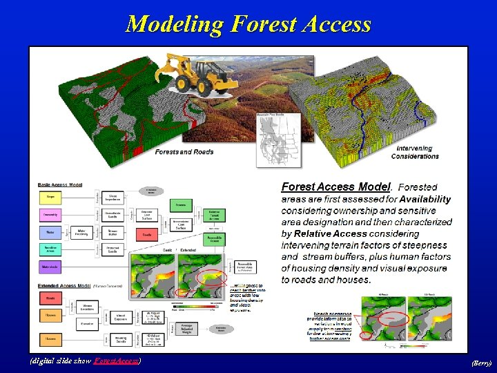 Modeling Forest Access (digital slide show Forest. Access) (Berry)