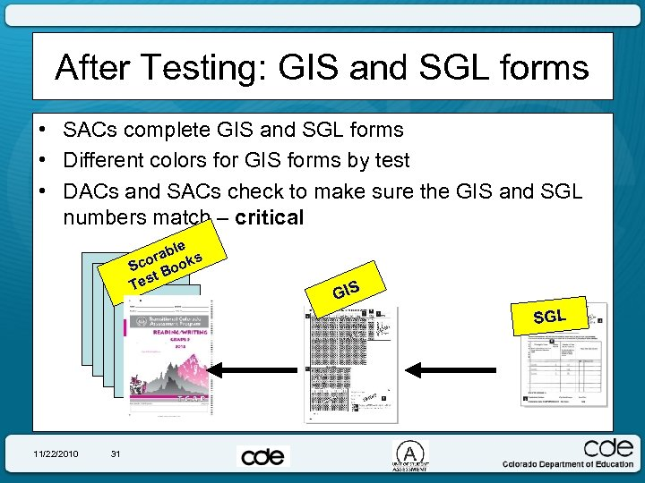 After Testing: GIS and SGL forms • SACs complete GIS and SGL forms •