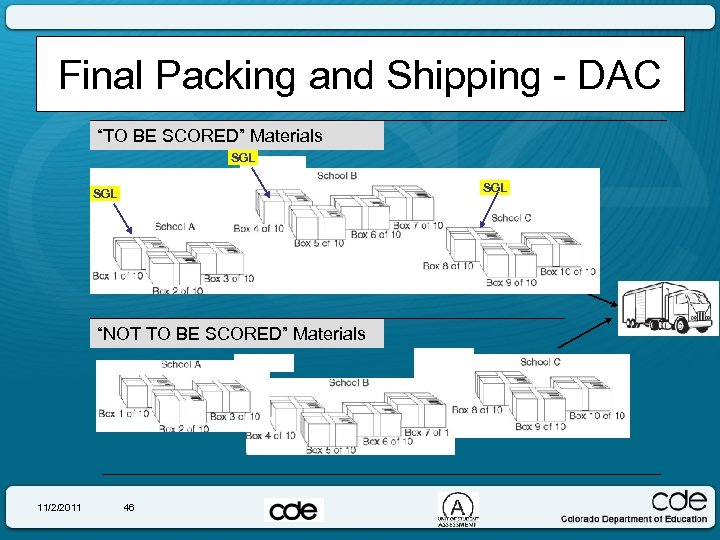 """Final Packing and Shipping - DAC """"TO BE SCORED"""" Materials SGL SGL """"NOT TO"""