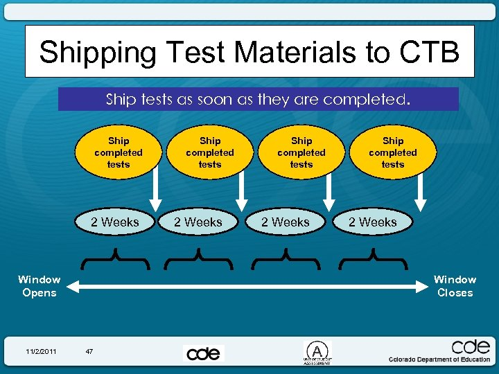 Shipping Test Materials to CTB Ship tests as soon as they are completed. Ship