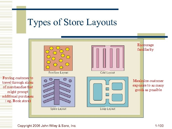 Types of Store Layouts Encourage familiarity Forcing customer to travel through aisles of merchandise