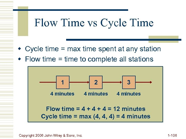 Flow Time vs Cycle Time w Cycle time = max time spent at any