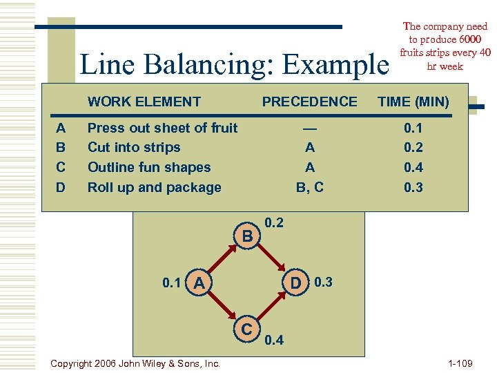 Line Balancing: Example WORK ELEMENT A B C D PRECEDENCE TIME (MIN) — A