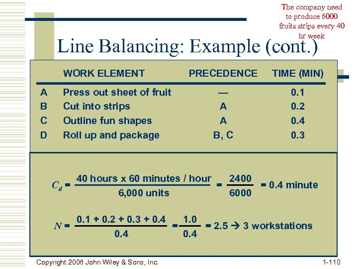 The company need to produce 6000 fruits strips every 40 hr week Line Balancing: