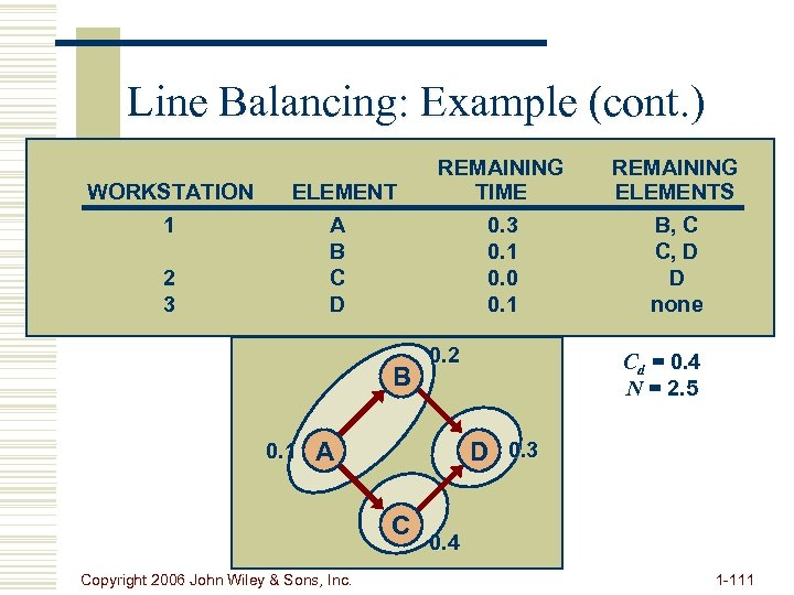 Line Balancing: Example (cont. ) WORKSTATION 1 REMAINING ELEMENTS 0. 3 0. 1 0.
