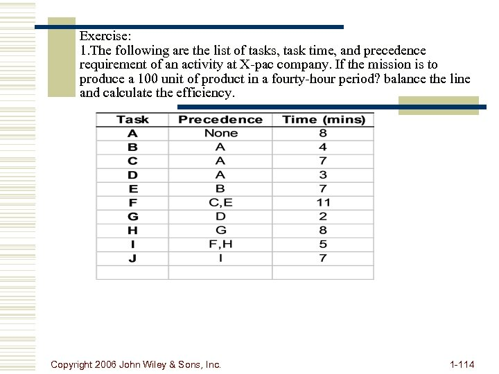Exercise: 1. The following are the list of tasks, task time, and precedence requirement
