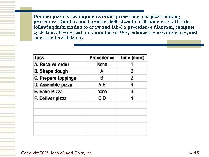 Domino pizza is revamping its order processing and pizza making procedure. Domino must produce