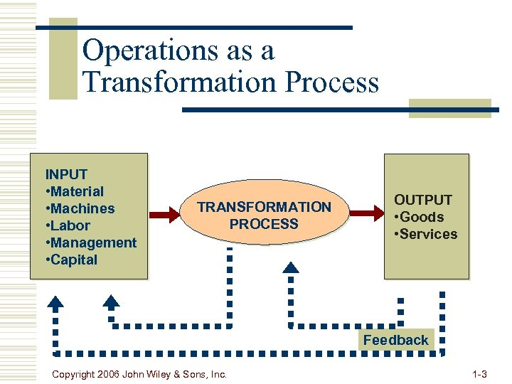 Operations as a Transformation Process INPUT • Material • Machines • Labor • Management