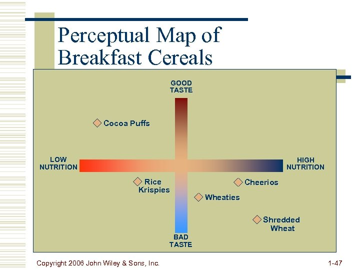 Perceptual Map of Breakfast Cereals GOOD TASTE Cocoa Puffs LOW NUTRITION HIGH NUTRITION Rice
