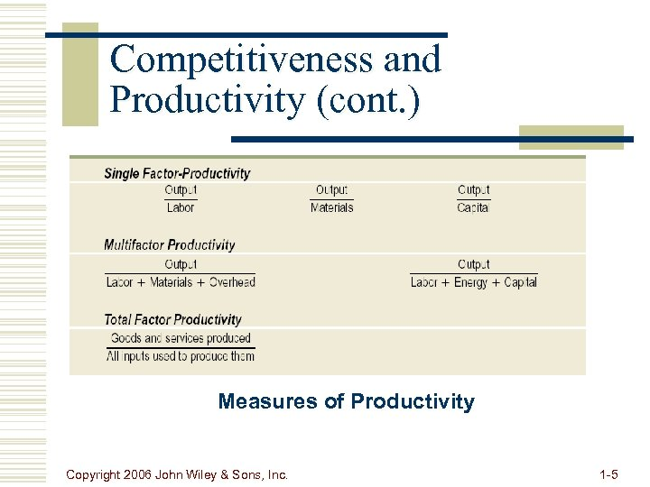 Competitiveness and Productivity (cont. ) Measures of Productivity Copyright 2006 John Wiley & Sons,