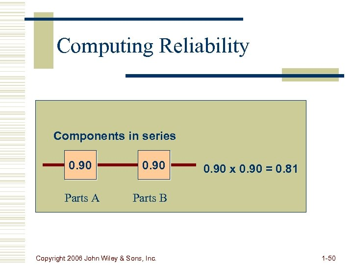 Computing Reliability Components in series 0. 90 Parts A 0. 90 x 0. 90