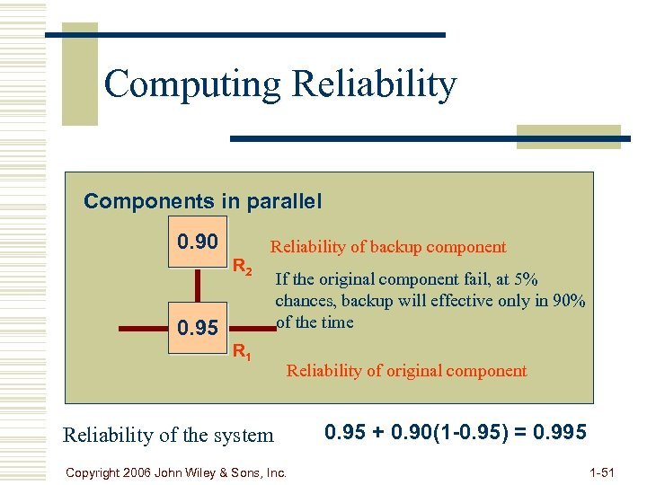 Computing Reliability Components in parallel 0. 90 R 2 Reliability of backup component 0.