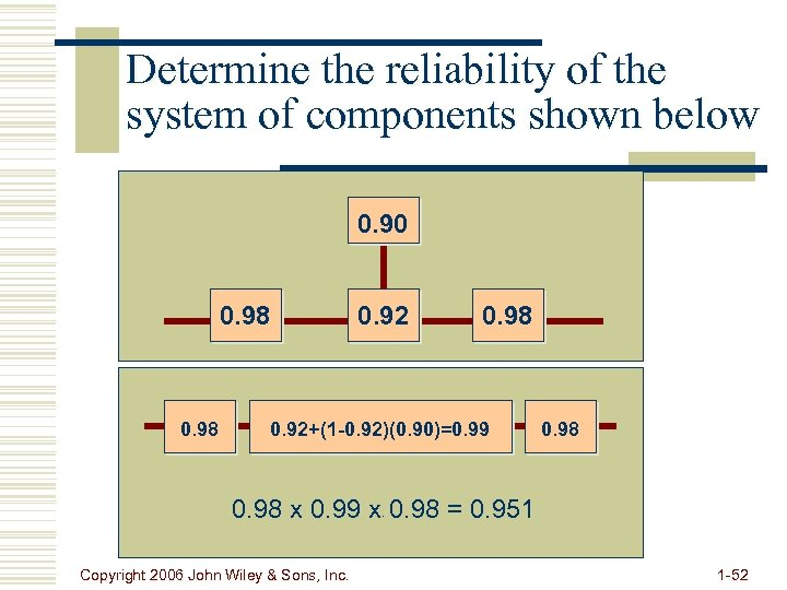 Determine the reliability of the system of components shown below 0. 90 0. 98