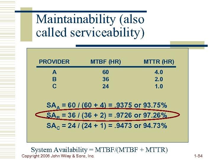 Maintainability (also called serviceability) PROVIDER MTBF (HR) MTTR (HR) A B C 60 36