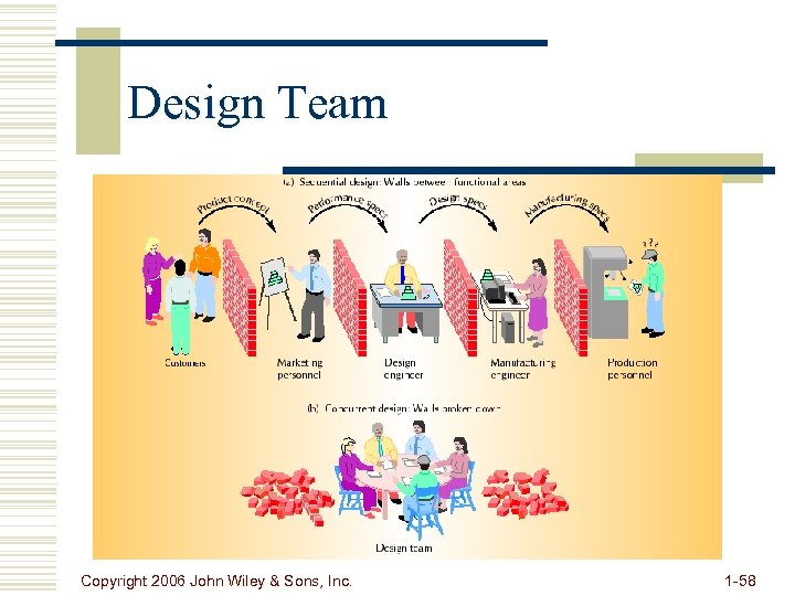 Design Team Copyright 2006 John Wiley & Sons, Inc. 1 -58