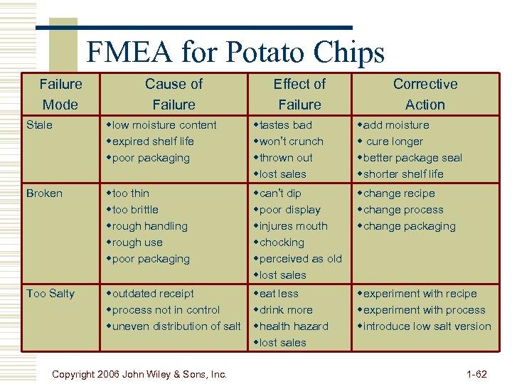 FMEA for Potato Chips Failure Mode Cause of Failure Effect of Failure Corrective Action