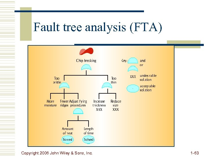 Fault tree analysis (FTA) Copyright 2006 John Wiley & Sons, Inc. 1 -63