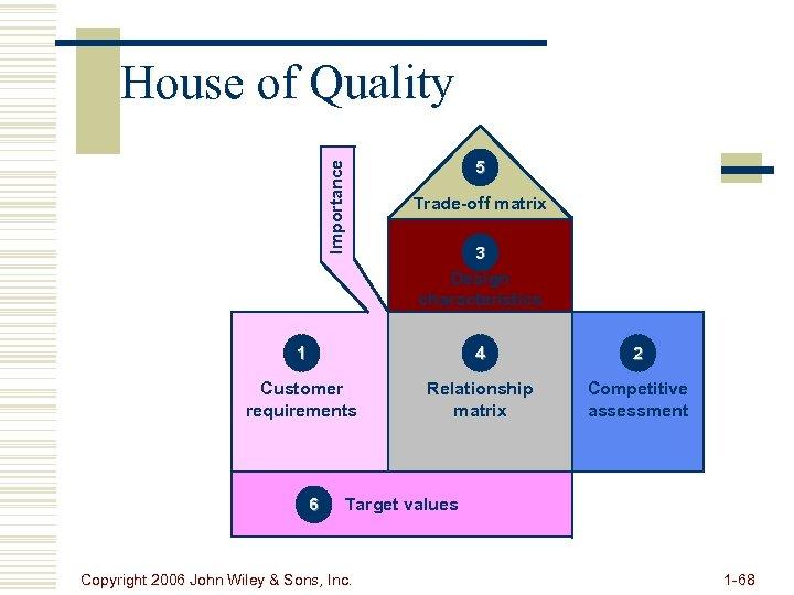 Importance House of Quality 5 Trade-off matrix 3 Design characteristics 1 4 2 Customer