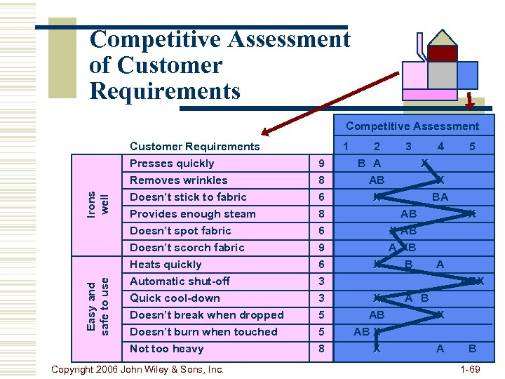 Competitive Assessment of Customer Requirements Competitive Assessment Easy and safe to use Irons well