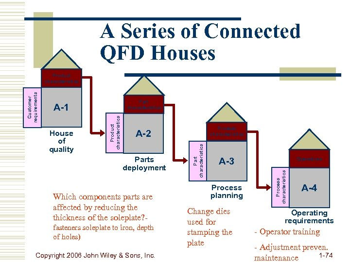 A Series of Connected QFD Houses Part characteristics Process characteristics A-2 Parts deployment Which
