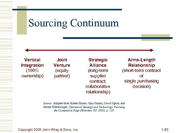 Sourcing Continuum Vertical Integration (100% ownership) Joint Venture (equity partner) Strategic Alliance (long-term supplier