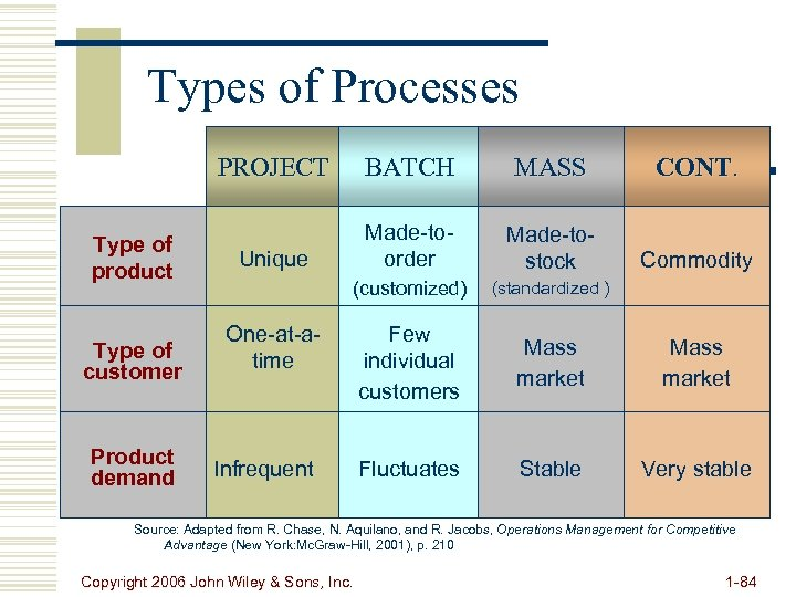 Types of Processes PROJECT Type of product Type of customer Product demand BATCH MASS