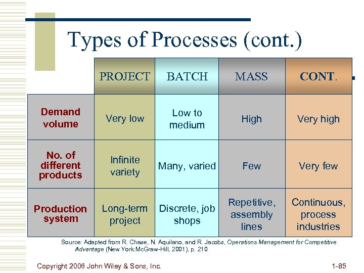 Types of Processes (cont. ) PROJECT BATCH MASS CONT. Demand volume Very low Low