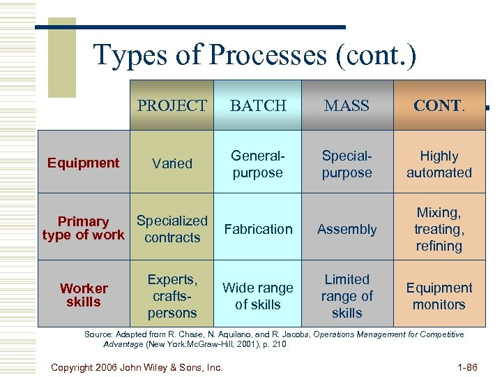 Types of Processes (cont. ) PROJECT Equipment BATCH MASS CONT. Varied Generalpurpose Specialpurpose Highly