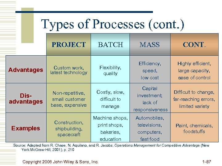 Types of Processes (cont. ) PROJECT Advantages Disadvantages Examples BATCH MASS CONT. Custom work,