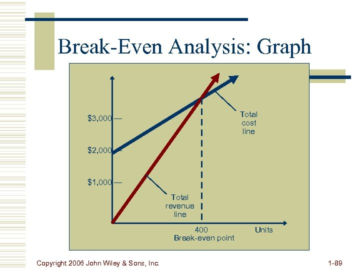 Break-Even Analysis: Graph Total cost line $3, 000 — $2, 000 — $1, 000