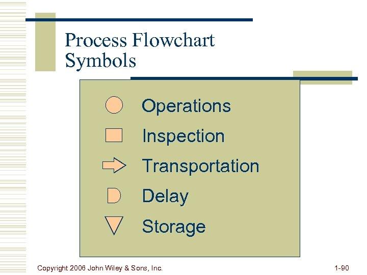 Process Flowchart Symbols Operations Inspection Transportation Delay Storage Copyright 2006 John Wiley & Sons,