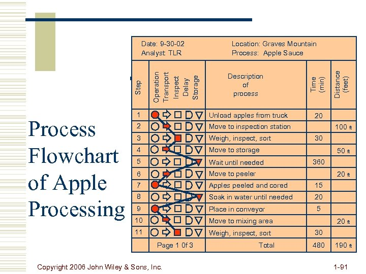 Description of process Unload apples from truck 2 Move to inspection station 3 Weigh,