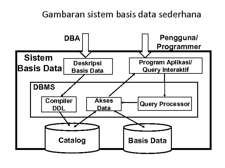 Gambaran sistem basis data sederhana Pengguna/ Programmer DBA Sistem Basis Data Deskripsi Basis Data